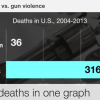 Gun deaths vs terrorism deaths: Is country focused on the wrong threat?