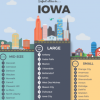 Mason City ranked 42nd safest place in Iowa; Clear Lake is number 24