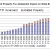 Iowa Republicans say backfilling TIF and property tax abatements continue to grow