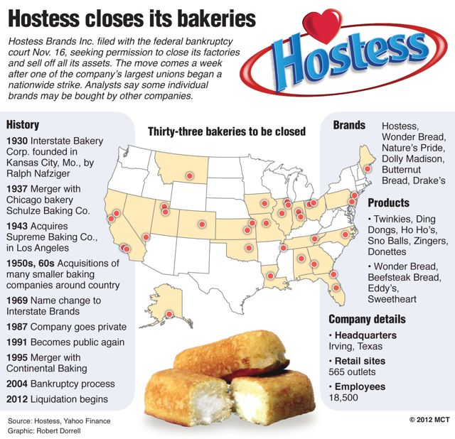 Hostess wins court approval to shut down   NorthIowaToday com