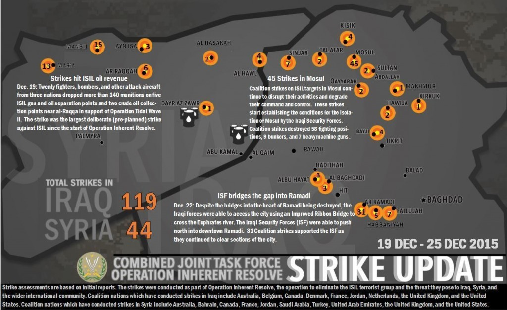 WEEKLY STRIKE UPDATE: Combined Joint Task Force - Operation Inherent Resolve conducted 163 strikes this week, 119 strikes in Iraq and 44 strikes in Syria from Dec. 19-25. This week's strikes supported Iraqi Security Forces in multiple cities, to include: - 45 strikes near Mosul as ISF began isolating Daesh in the city. - 31 strikes near Ramadi as ISF continue to clear sections of the city. In Syria: - Six strikes near Ar Raqqah in Syria destroyed five ISIL gas and oil separation points and two crude oil collection points in support of Operation Tidal Wave II.